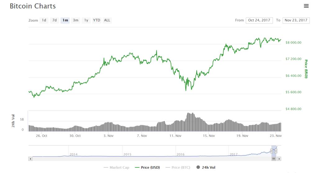 Курс Bitcoin ноябрь 2017
