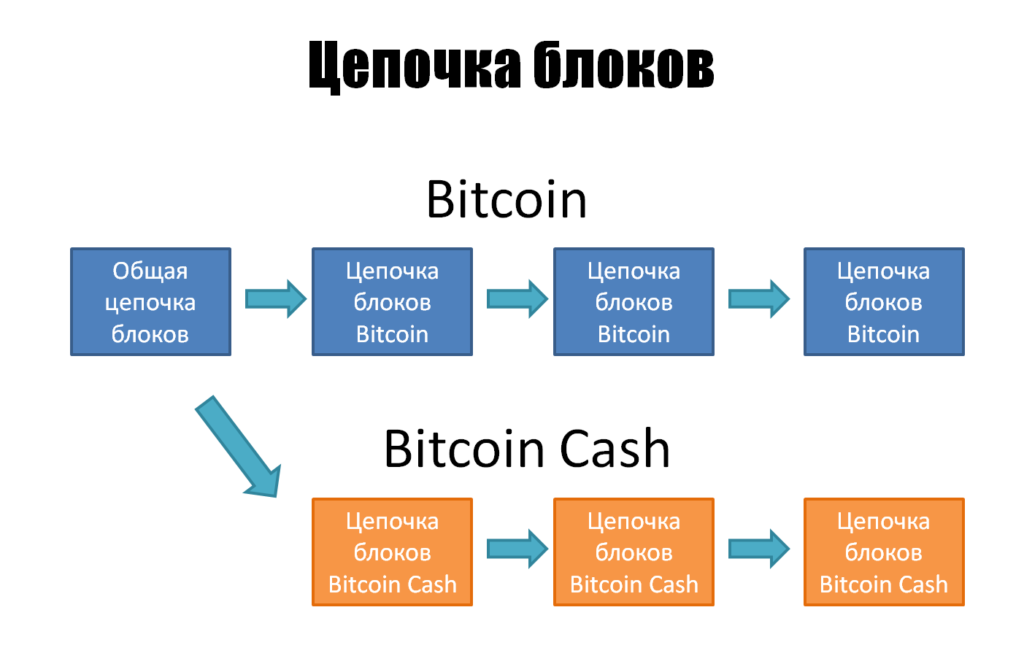 форк криптовалюты